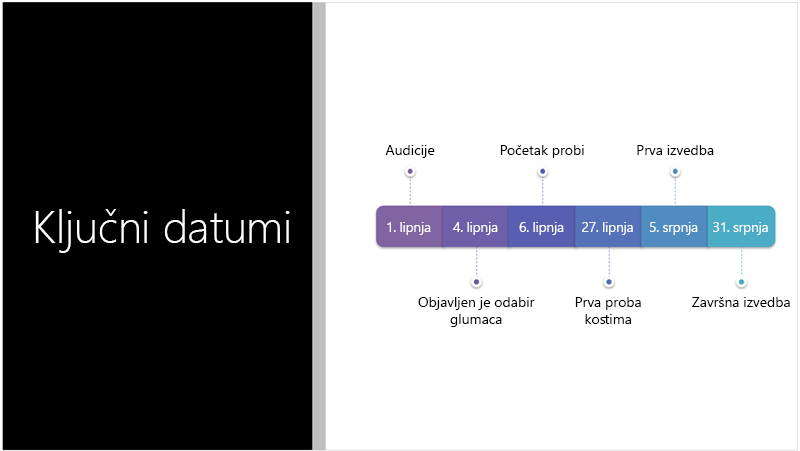 Ogledni slajd s prikazom tekstne vremenske crte koju je PowerPoint Designer pretvorio u SmartArt grafiku