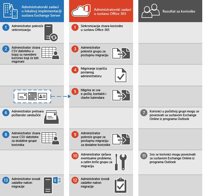 Postupak postupne migracije e-pošte iz sustava Exchange u Office 365