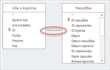 Snimka zaslona spoja između dviju tablica