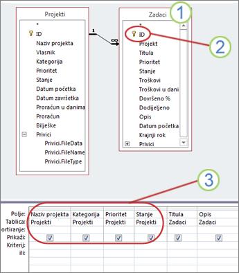Dijagram upita koji pokazuje koja se polja mogu ažurirati