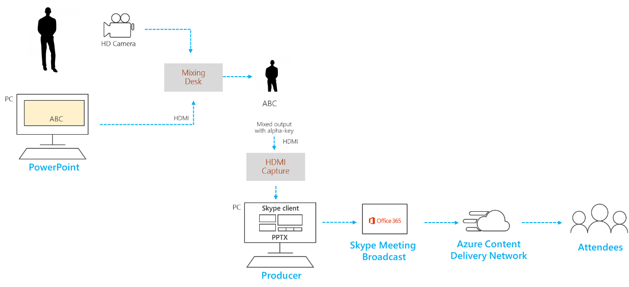 Feliratok hozzáadása és használata a látás keverőben grafikus hozzáadása
