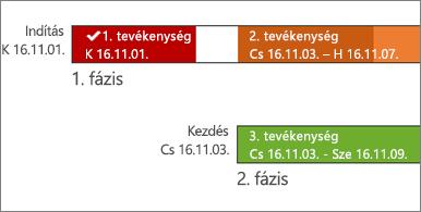A tevékenységek nevét és dátumait tartalmazó ütemterv