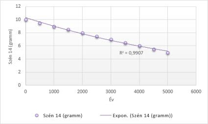 Diagram exponenciális trendvonallal
