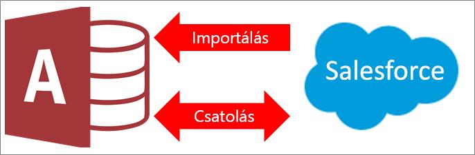 Csatlakozás a Salesforce-hoz az Accessből