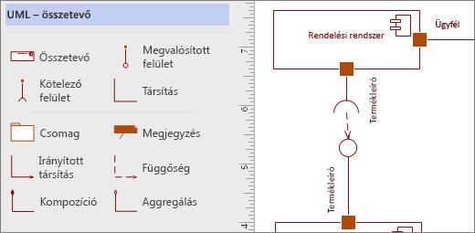 Az UML – összetevő rajzsablonja, mellette a lapon példák alakzatokra