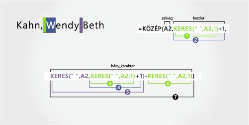 Vezetéknevet, valamint az utána álló utónevet és középső nevet különválasztó képlet