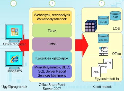 Strukturált adatösszetevők a SharePointban