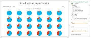 Power View – Többszörös diagramok