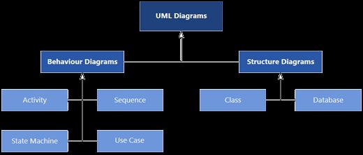 A Diagramok csoportban Visio UML típusú diagramok két kategóriába vannak osztva: Viselkedési és szerkezetdiagramok.