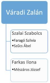 Előtte: meglévő szervezeti diagram