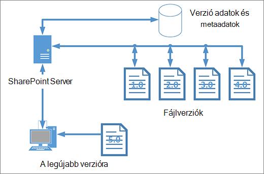 A verziószámozás tároló diagram