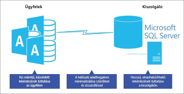 Optimális teljesítmény az ügyfél-kiszolgáló adatbázis-modelljében