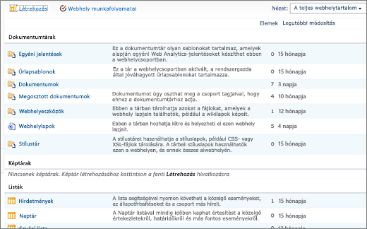 SharePoint 2010 – Minden webhelytartalom lap