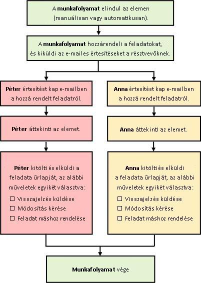 Egyszerű Visszajelzések összegyűjtése típusú munkafolyamat folyamatábrája