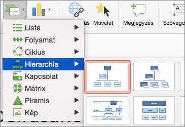 Szervezeti diagram – Hierarchia