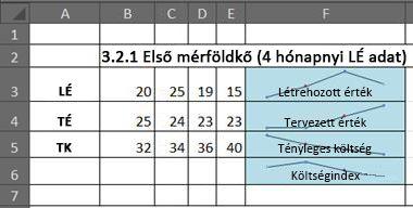 Megtermeltérték-kezelés az Excelben értékgörbékkel