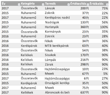 Excel-mintatáblázat