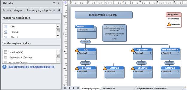 SharePoint probléma-nyomkövető listából létrehozott Visio-kimutatásdiagram