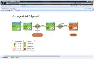 A Visio Services segítségével interaktív diagramok jeleníthetők meg SharePoint-alapú webhelyeken