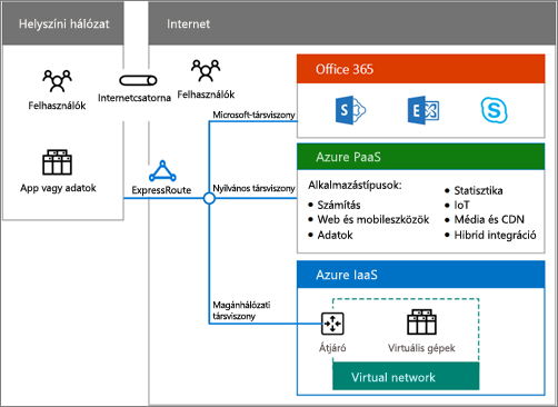Töltse le a hibrid felhő-szolgáltatások plakátját, amely összefoglalja az Office 365 hibrid-lehetőségeit
