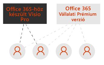 Egy mező a Visio Pro és egy másik az Office 365 Vállalati prémium verzióhoz. A mezőket szaggatott vonalak kötik össze az alattuk látható felhasználóikonokkal.