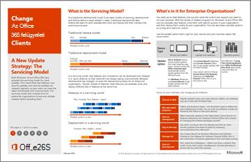 Modellplakát: Az Office 365-ügyfél változásainak kezelése