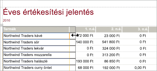 Éves értékesítési jelentés termék képernyő kódtöredékének