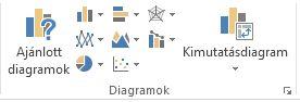 A Beszúrás lap Diagramok csoportja