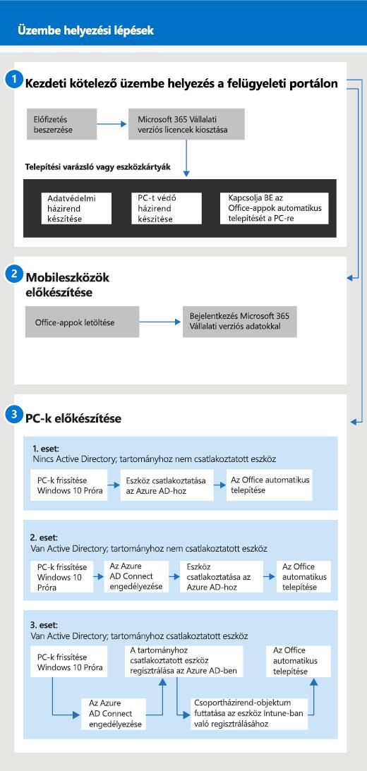 A rendszergazdák és egy felhasználó beállítási és kezelési munkafolyamatait ábrázoló diagram