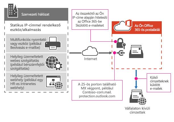Egy többfunkciós nyomtató az Office 365-höz SMTP-továbbítóval történő csatlakozása.