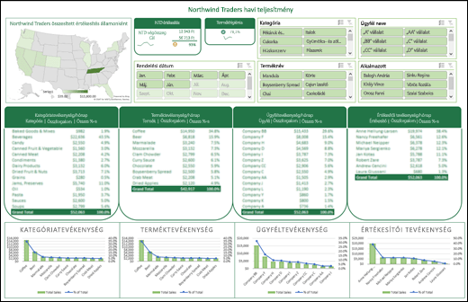 Példa egy szeletelőkkel és egy idősorral ellátott Excel-irányítópultra