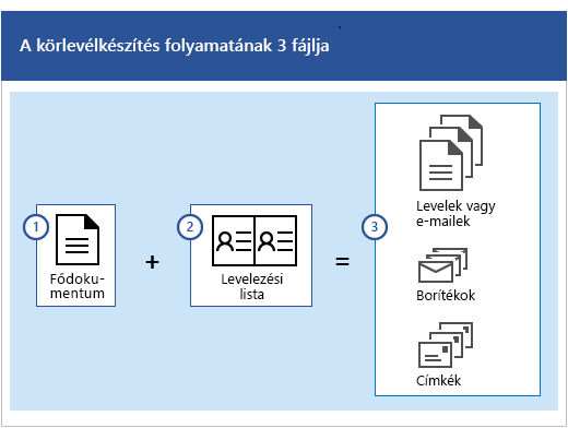 A körlevélkészítési folyamatban részt vevő három dokumentum; a törzsdokumentum és a levelezőlista kombinációja alkotja a levelek vagy e-mail-üzenetek, a borítékok, illetve a címkék csoportját.