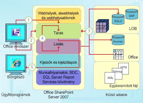 Az InfoPath adatközpontú integrációs pontjai