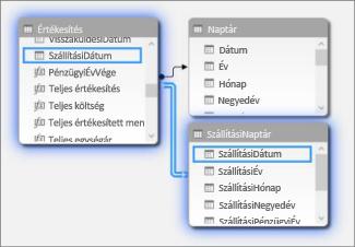 Kapcsolatok több dátumtáblázattal a Diagram nézetben