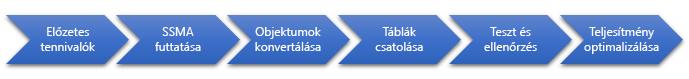 Az adatbázis SQL Server-áttelepítés szakaszai