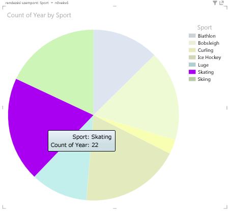 A Power View kördiagramjai interaktívak – egyszerűen csak kattintson egy jelmagyarázat-elemre