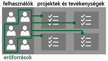 Felhasználók és erőforrások