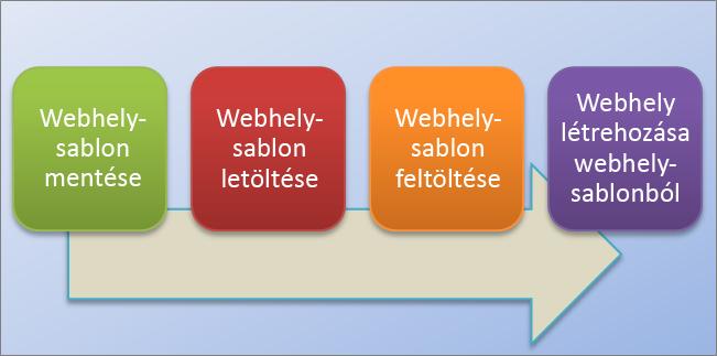 Ez a folyamatábra szemlélteti a webhelysablonok SharePoint Online-ban való létrehozásának és használatának folyamatát.
