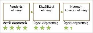 A SAT-t használó alakzatok csillagok