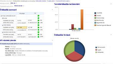 Értékesítési irányítópult a Pénzügyi év és a Termékértékesítés szűrővel