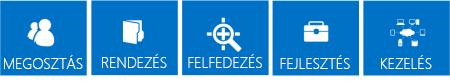 A SharePoint 2013 szolgáltatásainak alappilléreit kiemelő kék csempék sorozata: Megosztás, Rendszerezés, Feltárás, Szerkesztés és Kezelés