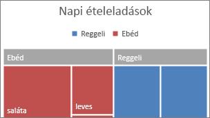 Kép egy fatérkép legfelső szintű kategóriájáról egy szalagon