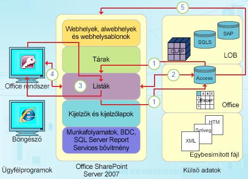 Az Access adatközpontú integrációs pontjai