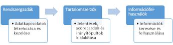 Az Üzletiintelligencia-központ webhelyet rendszergazdák, tartalomszerzők és információfelhasználók is használhatják