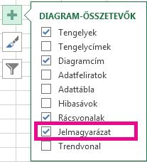 A diagram különböző összetevőinek listája