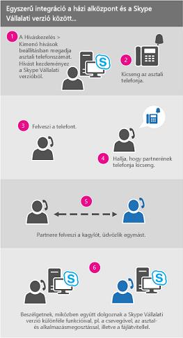A hívás hivatali számról folyamat diagramja