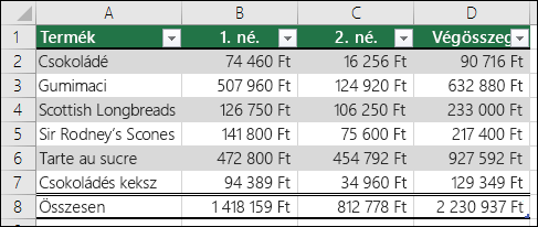 Excel-táblázatként formázott adatok példája
