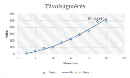 trendvonal arány)