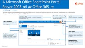 SharePoint 2003-ról Office 365-re