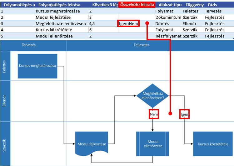 Az Excel-folyamattérkép és a Visio-folyamatábra közötti összefüggés: Összekötő felirata